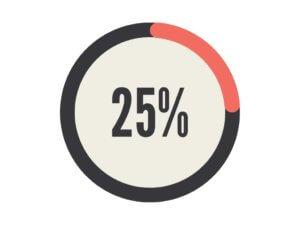 25%の既婚女性が配偶者つまり旦那さんを好きではない